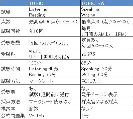 TOEIC v TOEIC SW.jpg